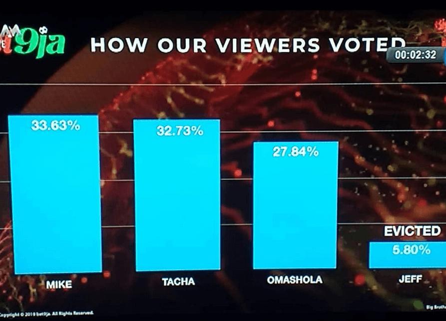 BBNaija votes