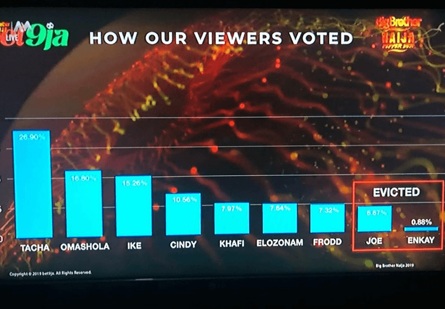 See how Nigerians voted